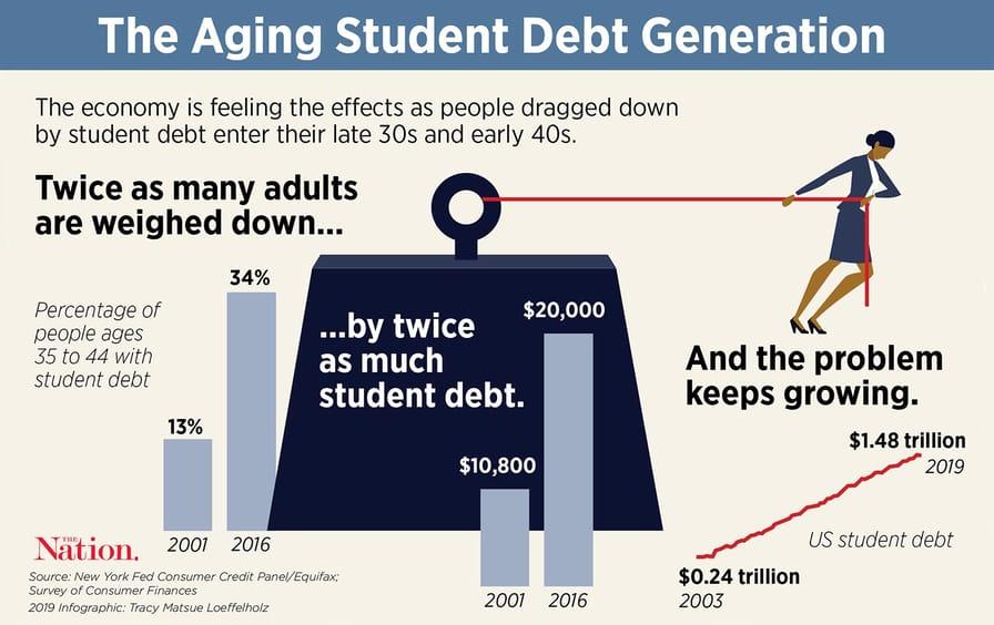 score-Student-_Debtor_Generation_img