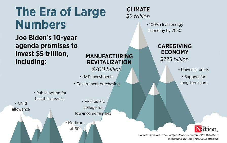 Era of Large Numbers