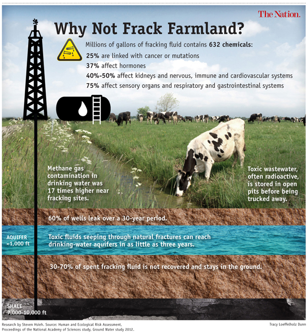 Fracking farmland