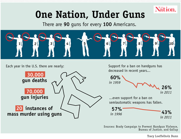 Statistics about guns in America