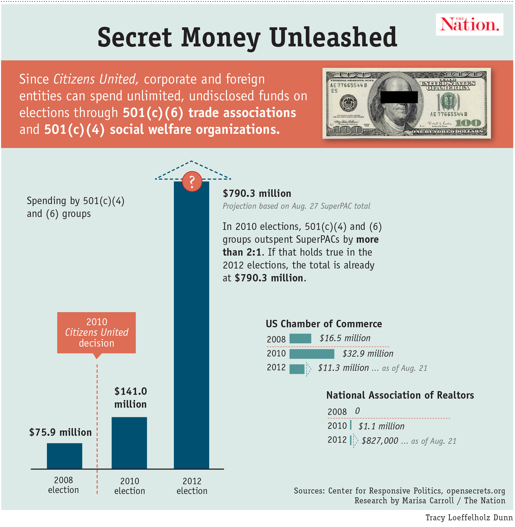 Secret Money unleashed