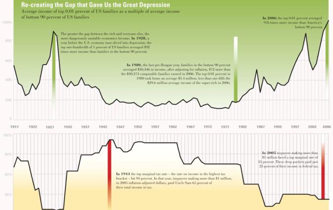 Extreme Inequality Chart