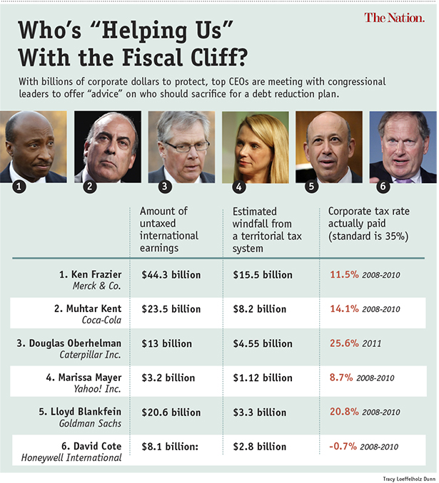 CEOs lobbying on the fiscal cliff