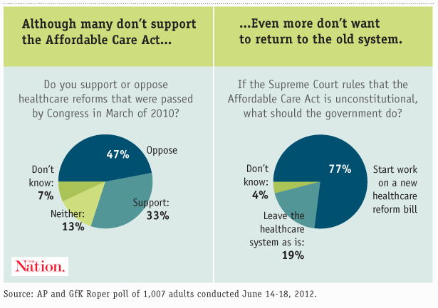 Most Americans don't support the Affordable Care Act, but the majority don't want to go back to the old system.