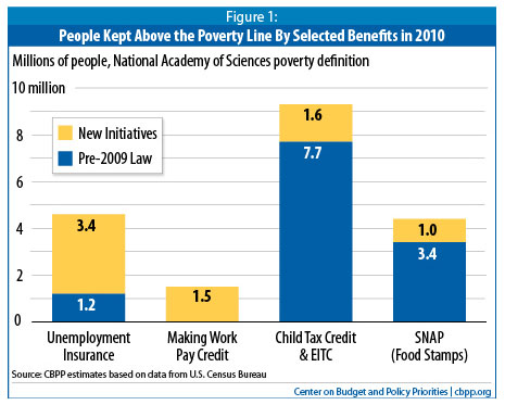 People kept above the poverty line by benefits
