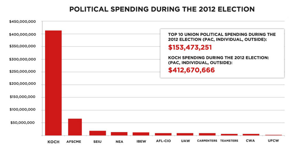 the really big money not the kochs