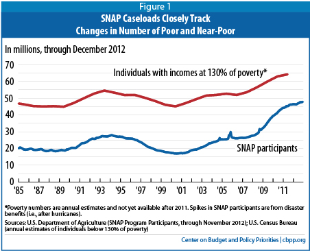 The gops no good very bad food stamp cuts the nation the program has a rigorous payment error oversight program 98 percent of snap benefits were issued to eligible households in 2011 ccuart Choice Image