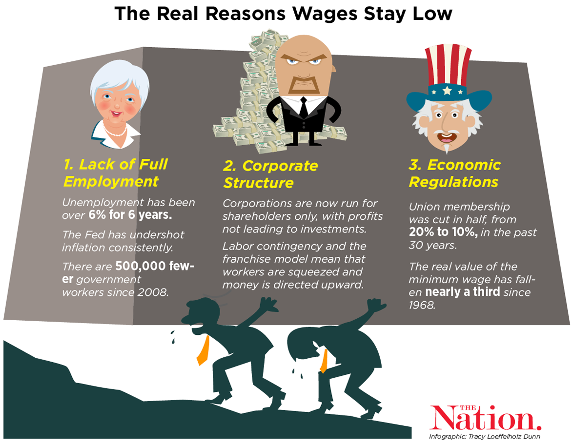 why are liberals resigned to low wages the nation click to enlarge
