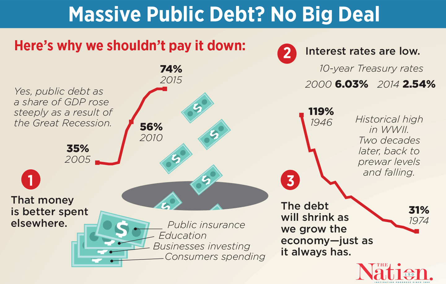 How to repay the debt