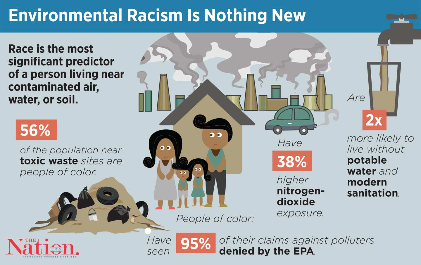 Race Best Predicts Whether You Live Near Pollution The