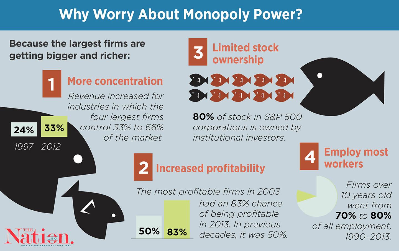 A History Of U.S. Monopolies