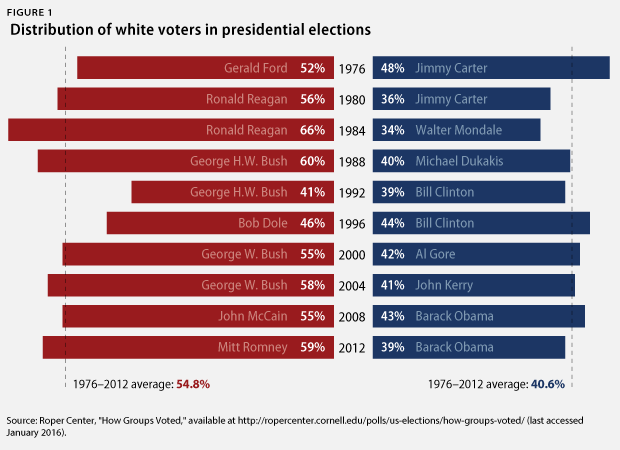 what percentage of white people voted for obama