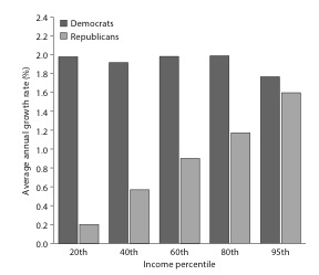 Real Growth in Pre-Tax Income by Income Level under Democratic and Republican Presidents, 1948–2014. Source: Larry Bartels, Unequal Democracy, 2d ed. (Princeton University Press, 2016).