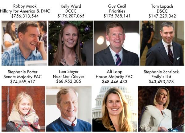 Democratic and Progressive Money In Election 2016