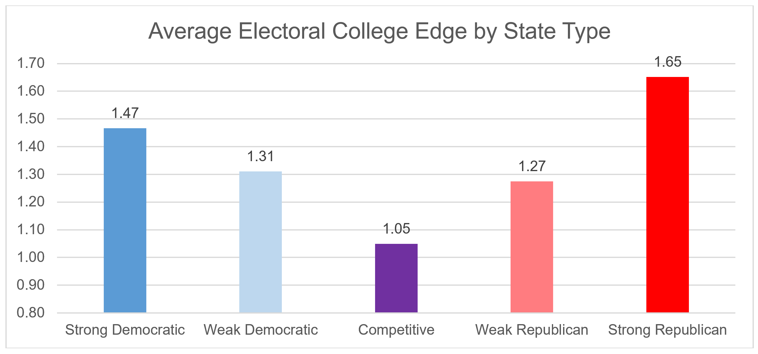 the electoral college is even more biased than you think but