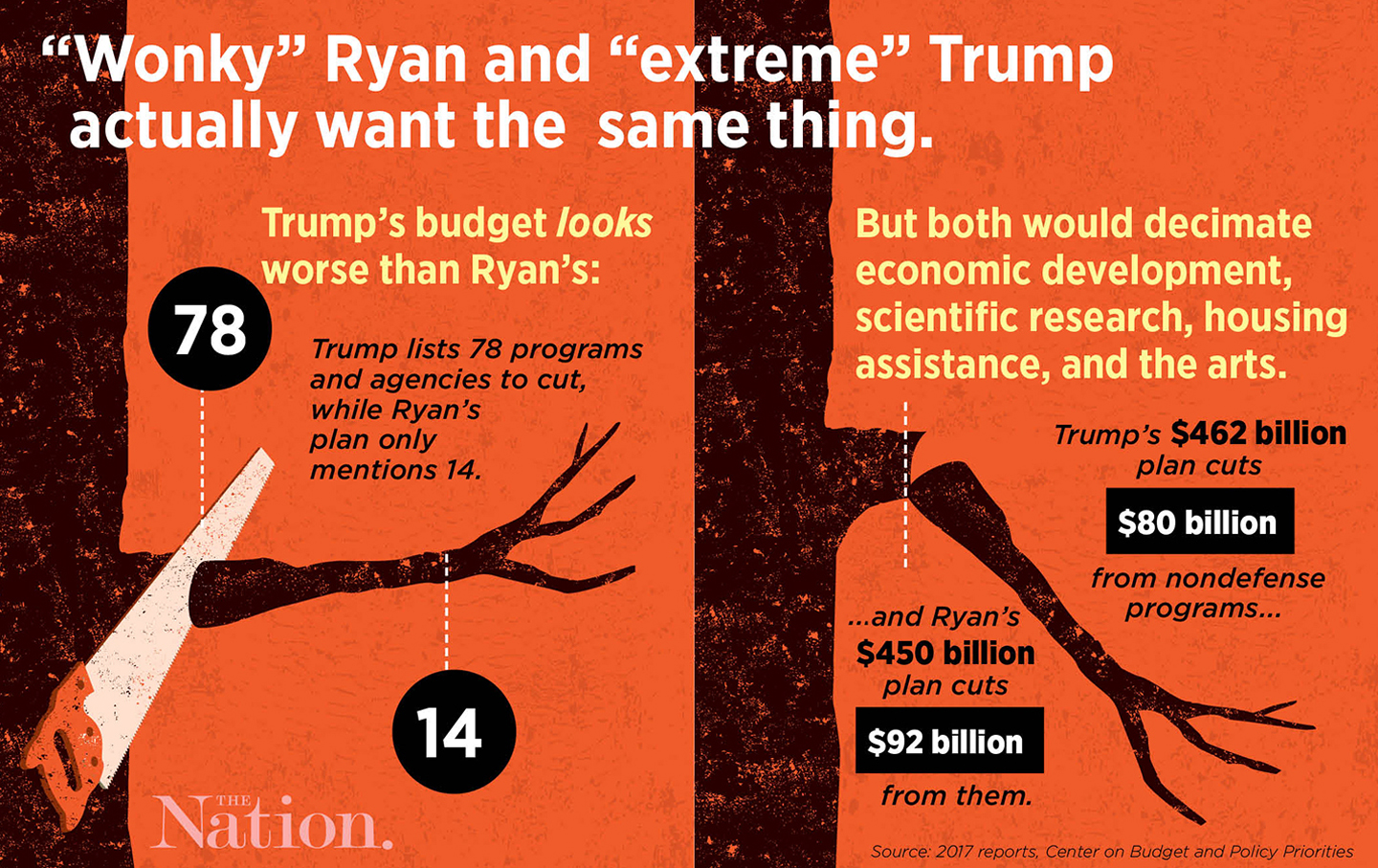 ScoreMay8152017 trump's 'extreme' budget is just paul ryan's old bad plan with a,Trumps Housing Plan