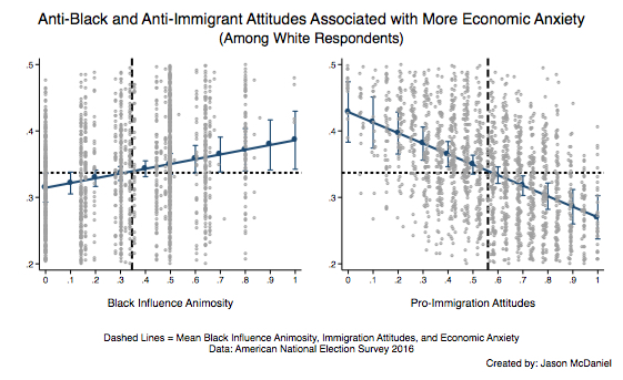 Anti-Black and Anti-Immigrant Attitudes