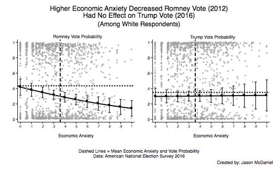 Economic Anxiety