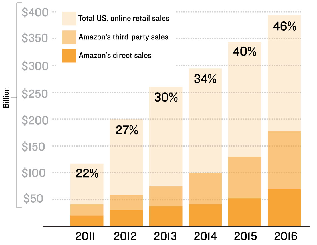 Amazon Doesn't Just Want to Dominate the Market—It Wants to