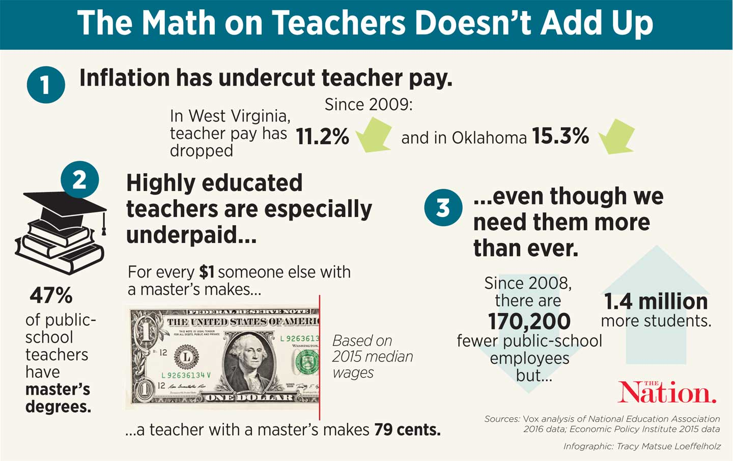 articles with teachers salary