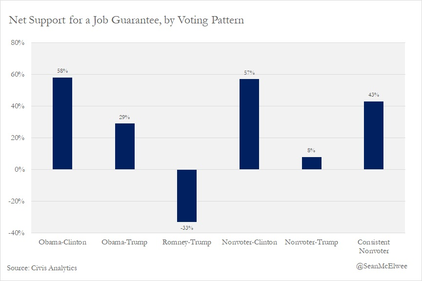 Chart depicting net support for a job guarantee, by voting pattern