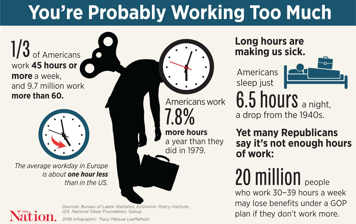 Americans Work Too Much Already | The Nation
