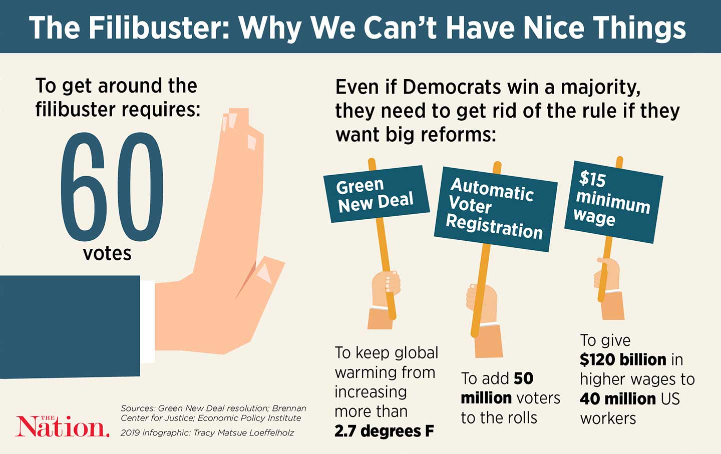 If the Filibuster Remains, the Progressive Agenda Is Doomed | The Nation
