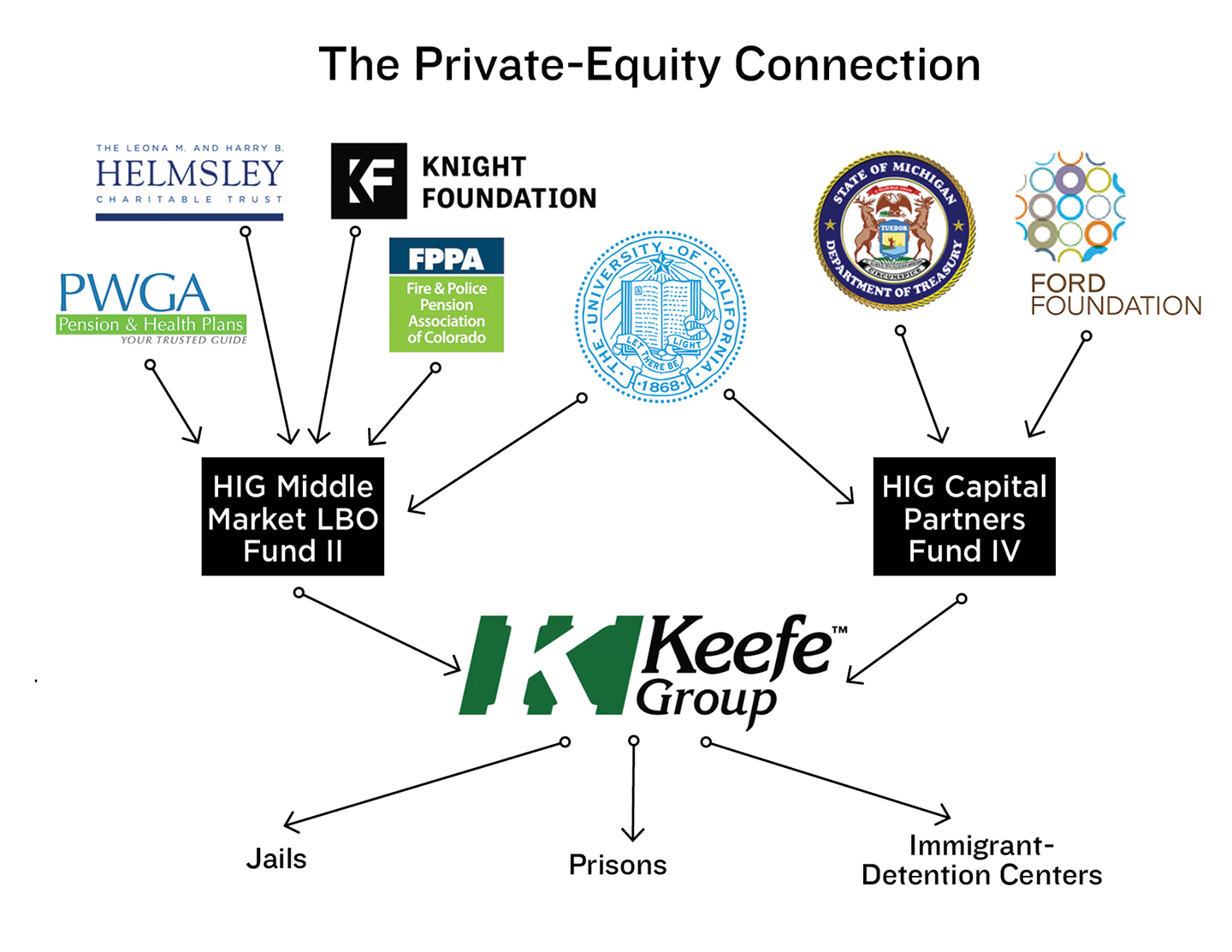 How Private Equity Is Turning Public Prisons Into Big