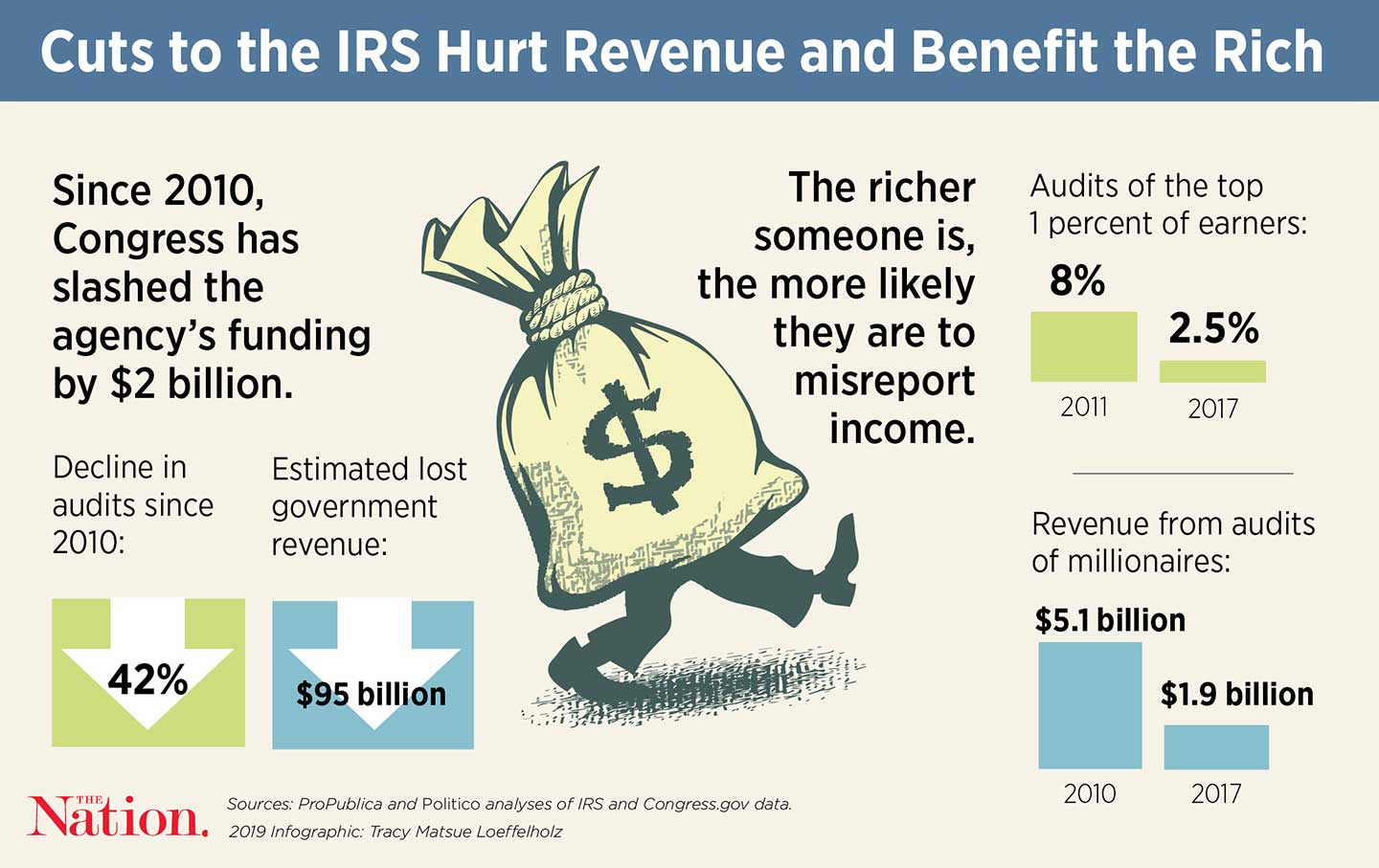 Brilliant In Defense Of The Much Maligned Irs The Nation Home Interior And Landscaping Ologienasavecom