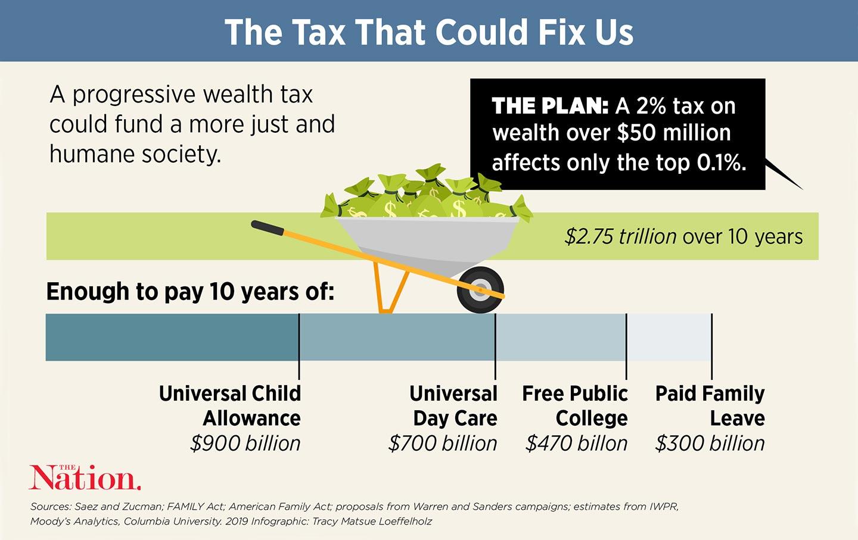 Wealth-Tax_Score_10_28_img