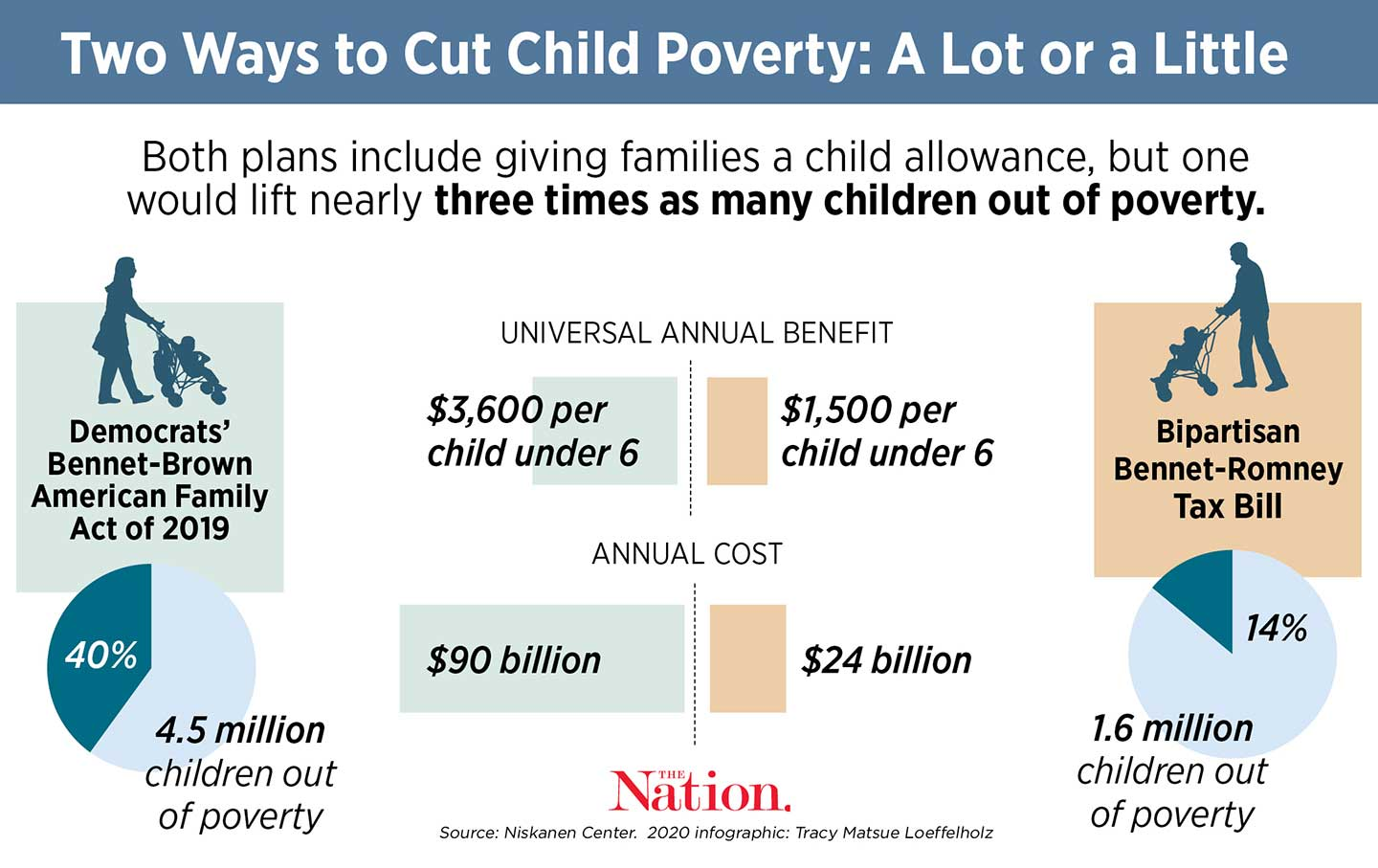 Finally, a Bipartisan Bill That Would Help All Families
