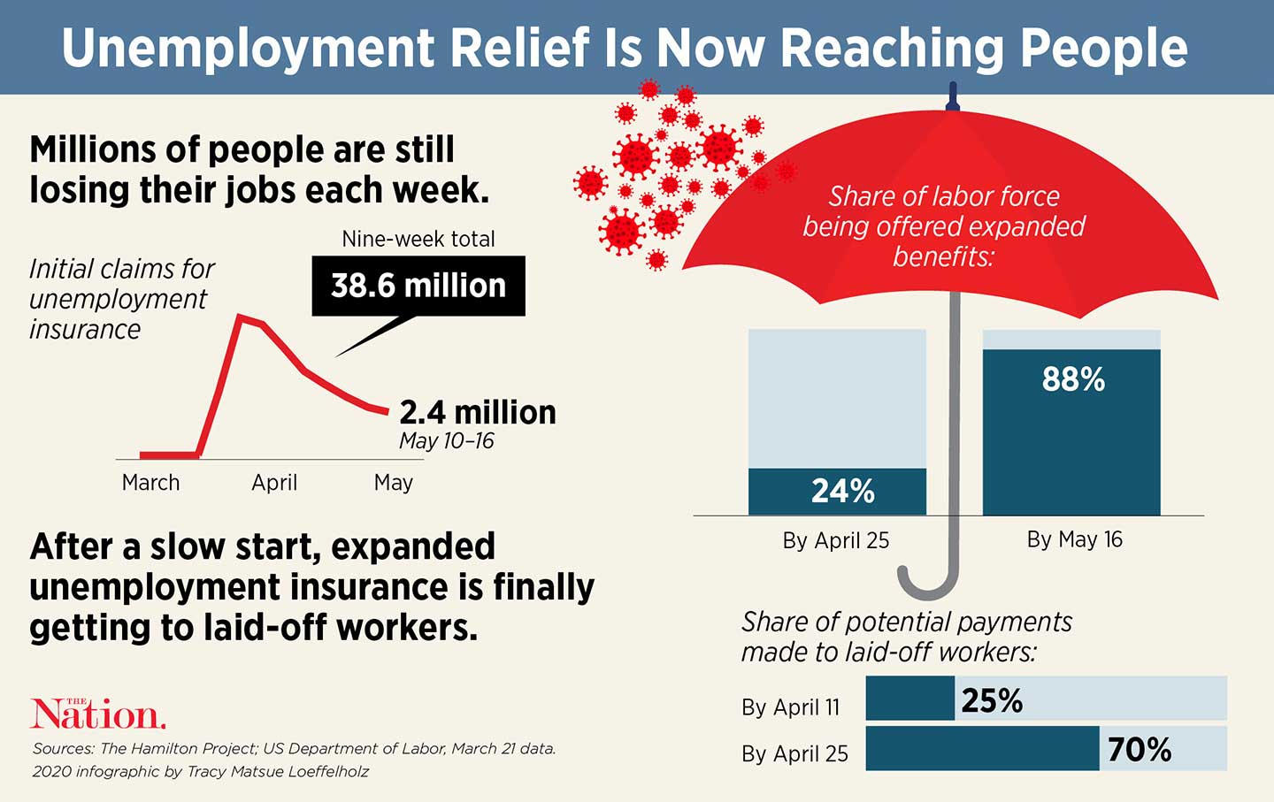 Unemployment Insurance Is a Vital Part of Economic Freedom