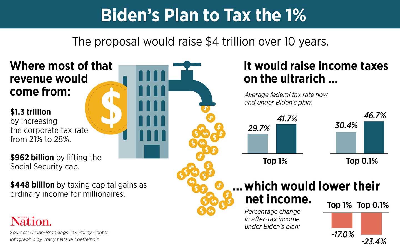 Score-Biden-Tax-Plan_img