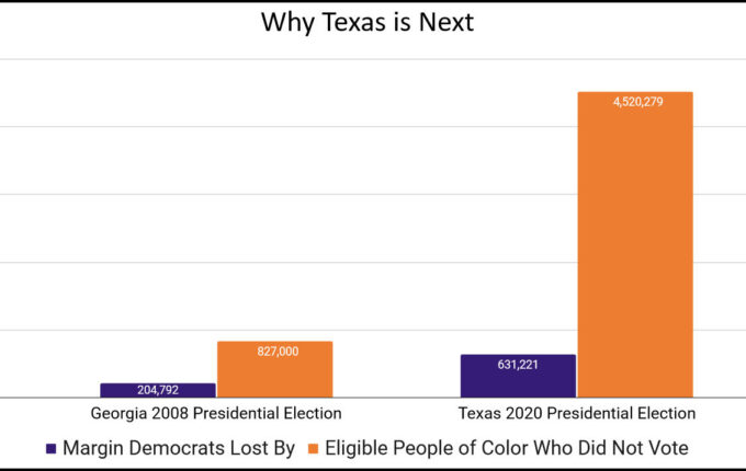This Is Why Texas Is the Next Georgia 1