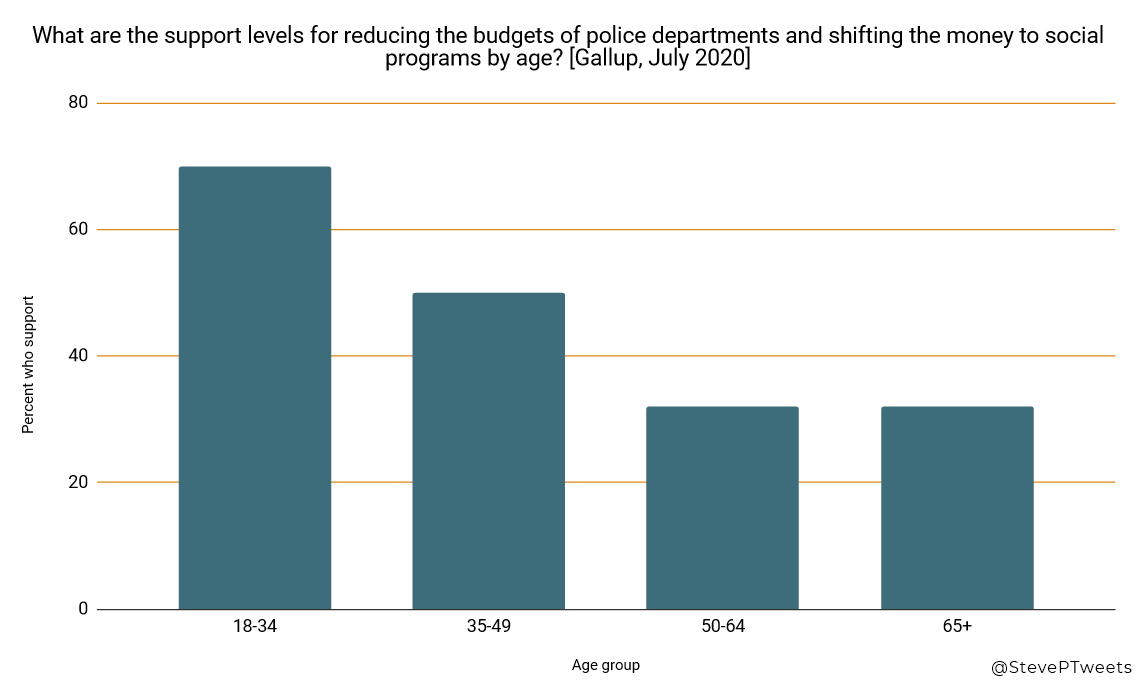 Support for Defunding the Police