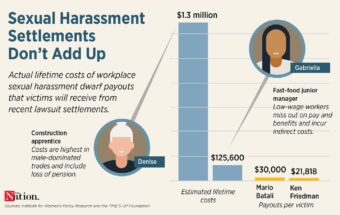 The Staggering Costs of Sexual Harassment